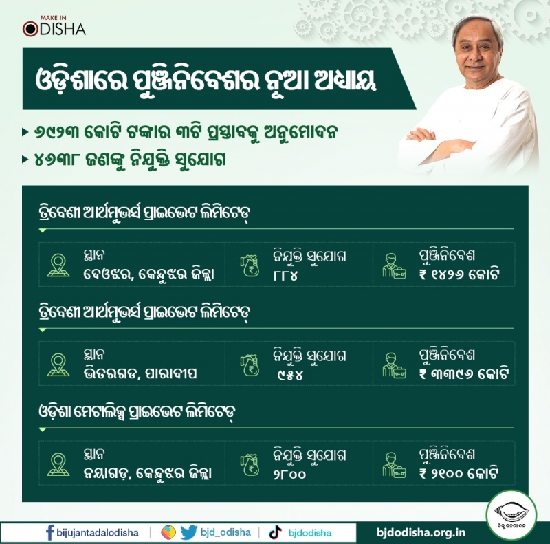 CM Naveen Patnaik approves 3 investment proposals worth Rs 6923.26 crore