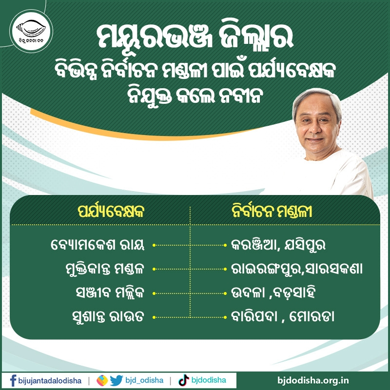Naveen Appoints 4 Constituency Observers For Odisha's Mayurbhanj Dist